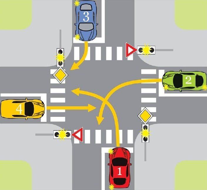 Pjesëmarrës në trafik
