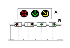 Fenerët semaforik, të paraqitur në figurë, na detyrojnë të lemë korsinë që ndodhet poshtë shigjetës së verdhë pulsuese dhe të zhvendosemi sipas drejtimit të saj.