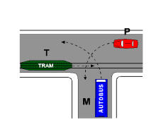 Në kryqëzimin e paraqitur në figurë, mjeti M duhet të kalojë para mjetit T.