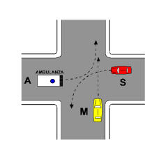 Në kryqëzimin e paraqitur në figurë, mjeti A, kur nuk ka ndezur sinjalet e urgjencës, duhet ti japë përparësi mjetit M.