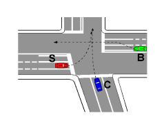 Në kryqëzimin e paraqitur në figurë, mjeti S kalon i pari që tu hapë rrugë mjeteve C dhe B.