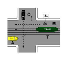 Në kryqëzimin e paraqitur në figurë, pas kalimit të kryqëzimit nga trami T, mjeti A zhvendoset në qendër të kryqëzimit për të lejuar kalimin e mjeteve O dhe M.
