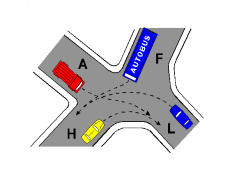 Në kryqëzimin e paraqitur në figurë, mjetet kalojnë sipas radhës: A, F, L, H.